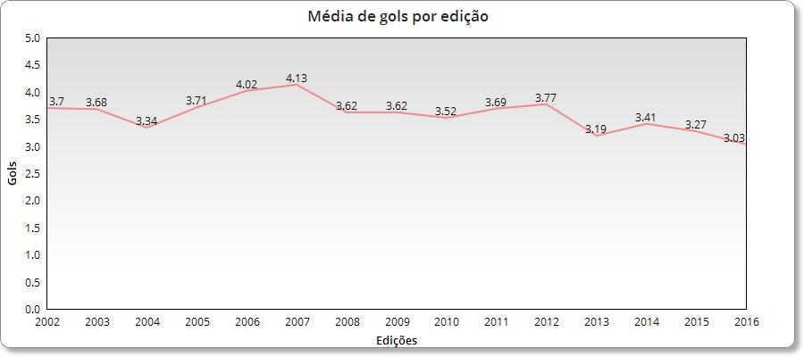 media-de-gols